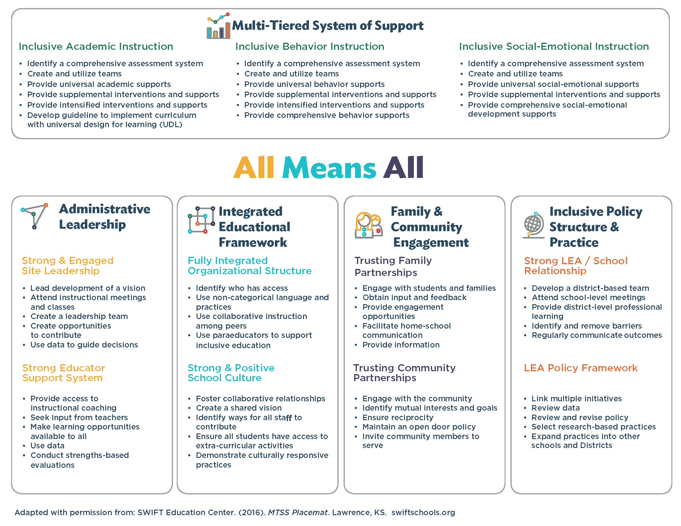 Copy of MTSS Placemat adapted with permission.png