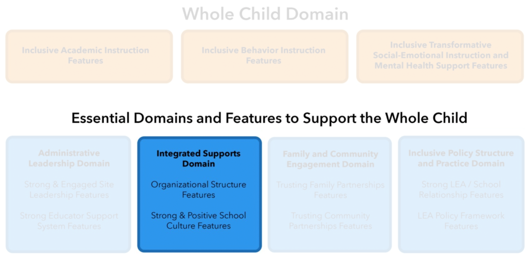 Integrated Educational Framework header graphic