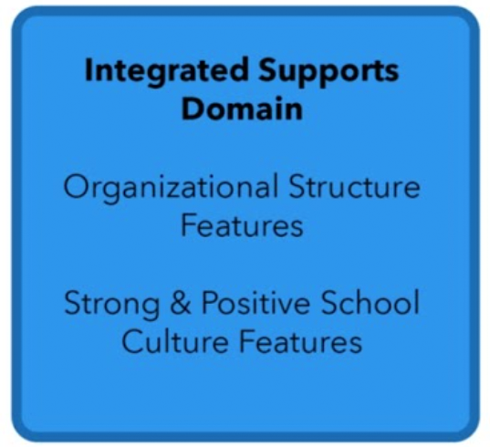 Integrated Educational Framework graphic